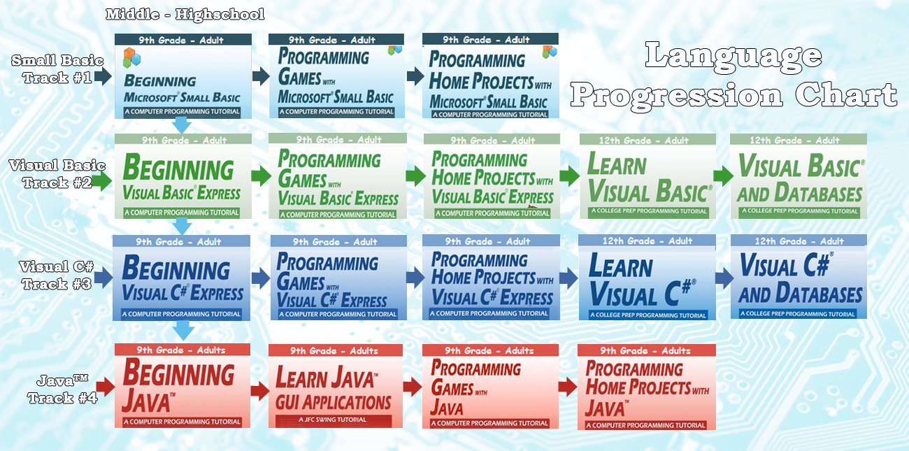 High school computer science for kids by kidware software so with that introduction lets review each of our parent friendly self study computer programming tutorials in more detail baditri Gallery